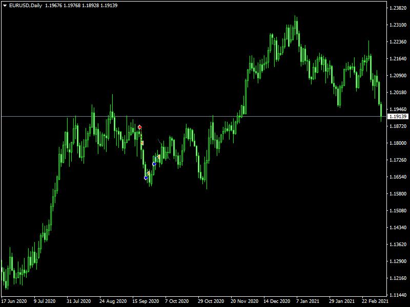 Tърговия на EUR/USD, Март 2021 06.03.2021 139