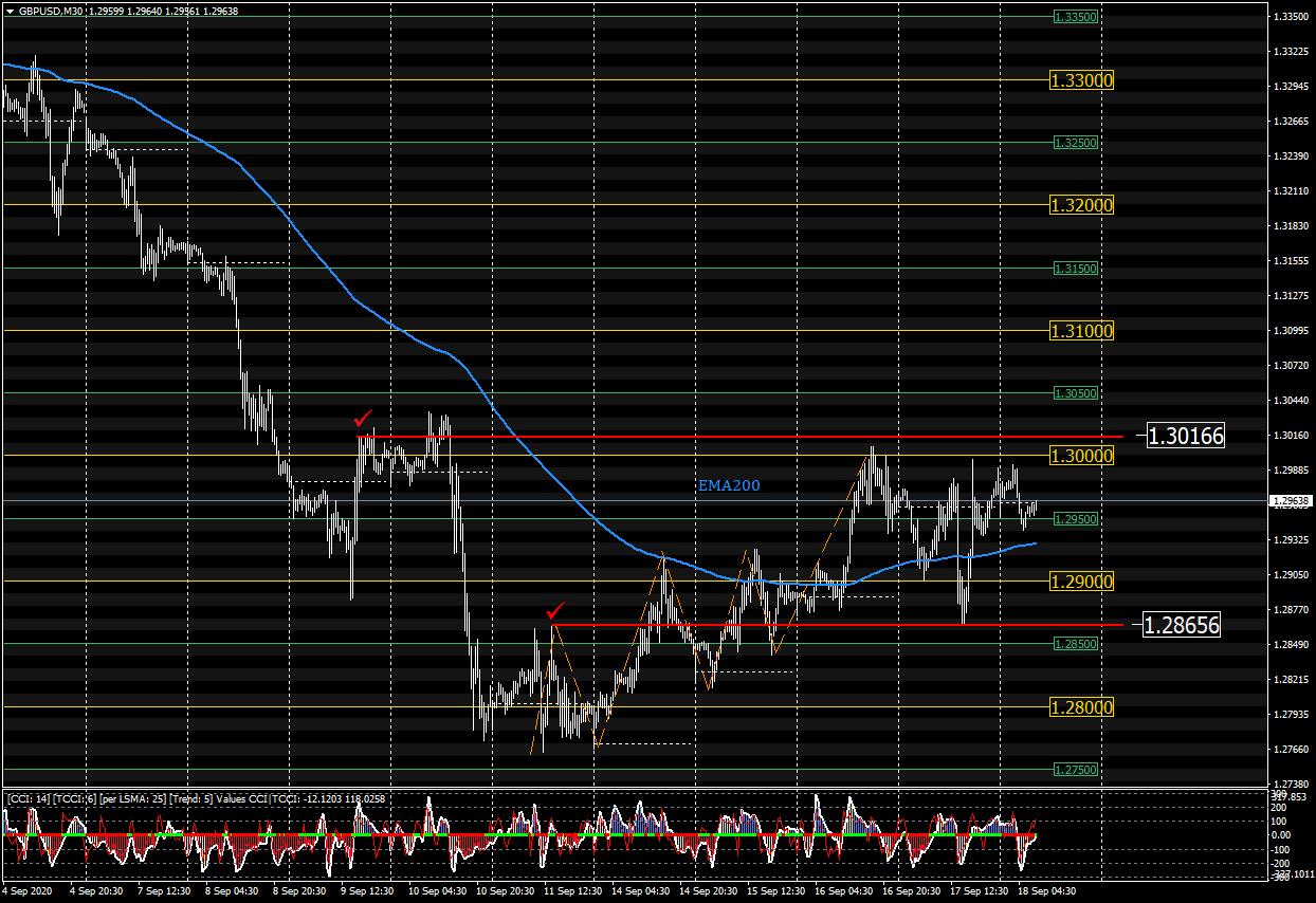 Търговия на GBP/USD, Септември 2020 18.09.2020 437